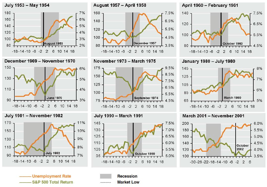 recessions graph