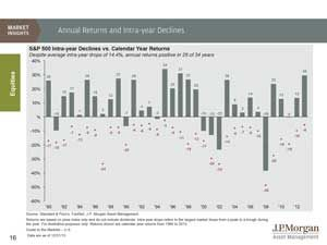 Annual-Returns-and-Intra-Year-Declines-Slide-Vertical.pdf